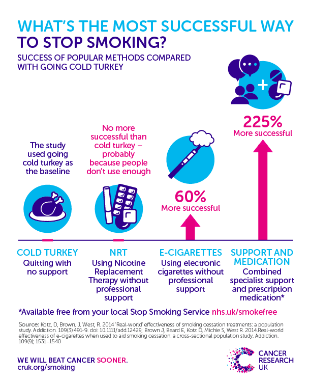 How To Stop Smoking Cancer Research Uk