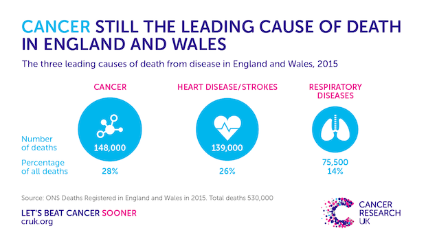 Cancer number one cause of death in England and Wales ...