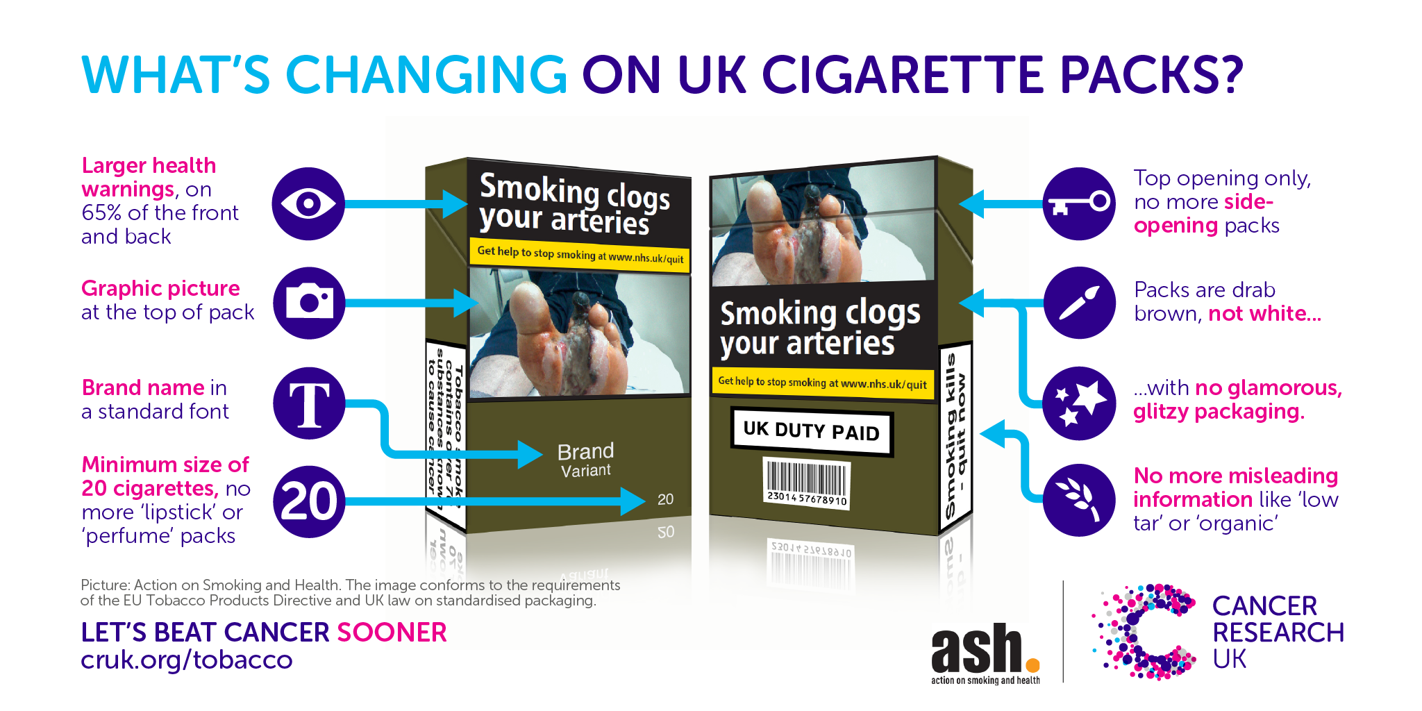 Image of whats changing on cigarette packs