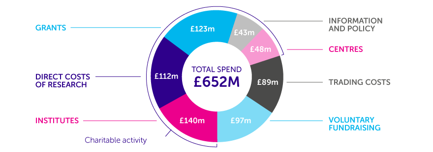 money spent on space researches Government spending the uk government spent £695 billion on our behalf last year this is a mind-bogglingly enormous amount of cash and so, to try to make sense of government spending, we've divided it up into pounds per person per year.