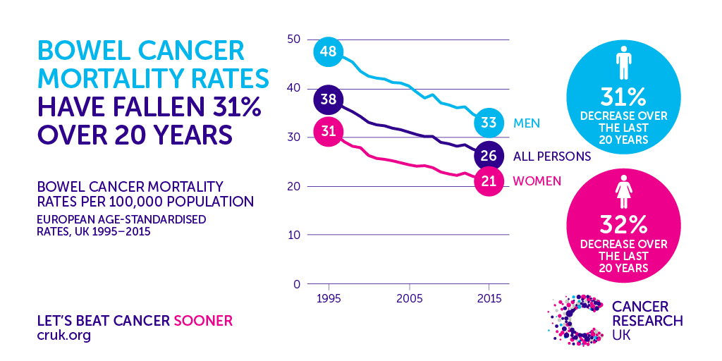 Bowel Cancer Deaths Drop By A Third In 20 Years Cancer Research Uk