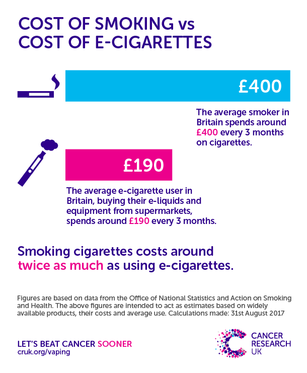 Cost of e-cigarettes versus cost of smoking