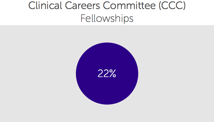 Clinical Careers Committee