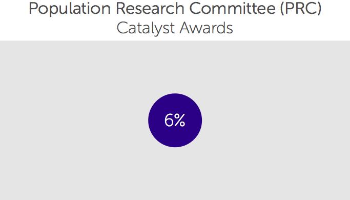 Catalyst Award