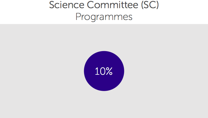 Science Committee Programme Awards