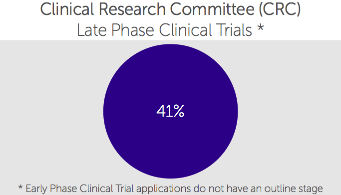 Clinical Research Committee
