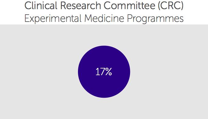 Experimental Medicine Awards