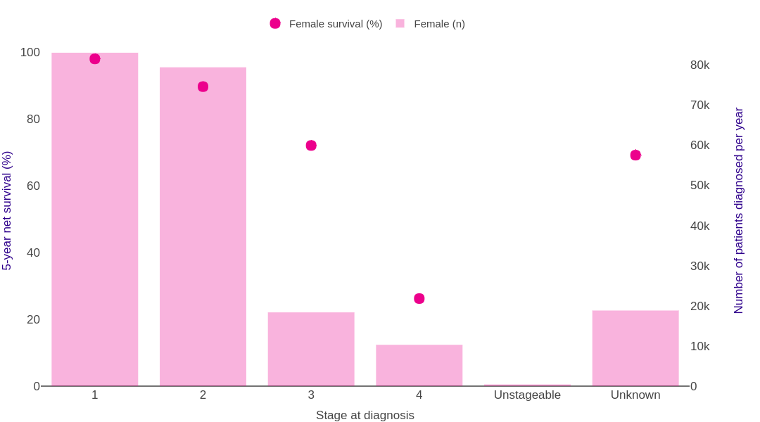 Breast cancer survival statistics | Cancer Research UK