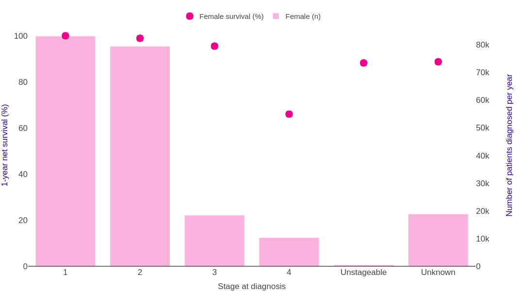 Breast Cancer Survival Statistics Cancer Research Uk