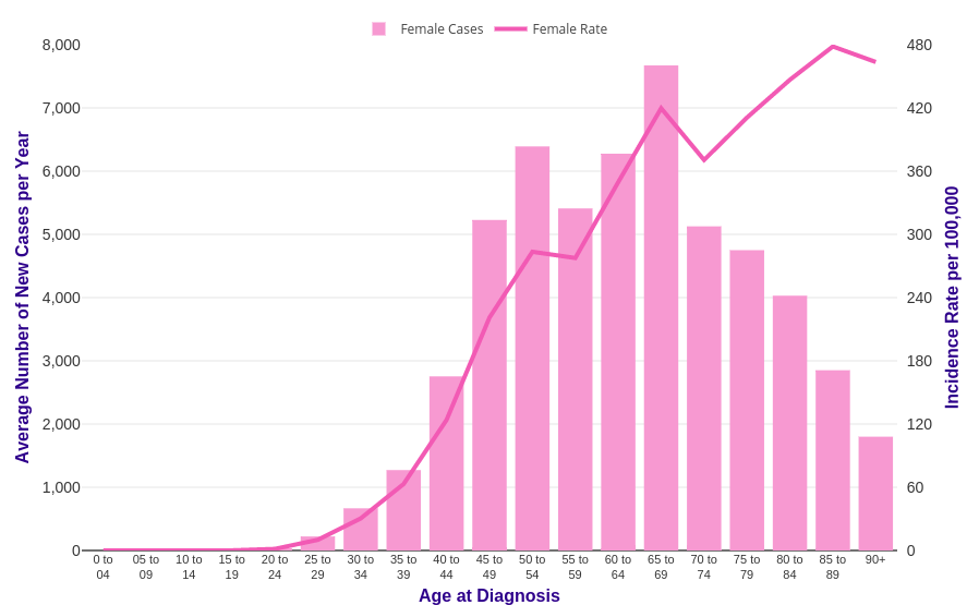 Breast cancer incidence statistics