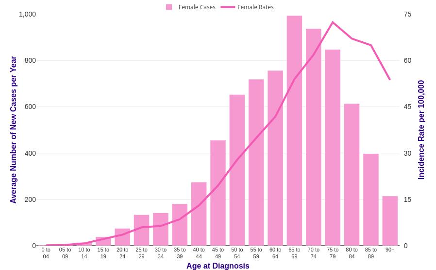 Ovarian Cancer Incidence Statistics Cancer Research Uk