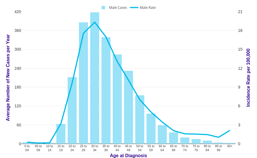 Testicular Cancer Incidence Statistics Cancer Research Uk