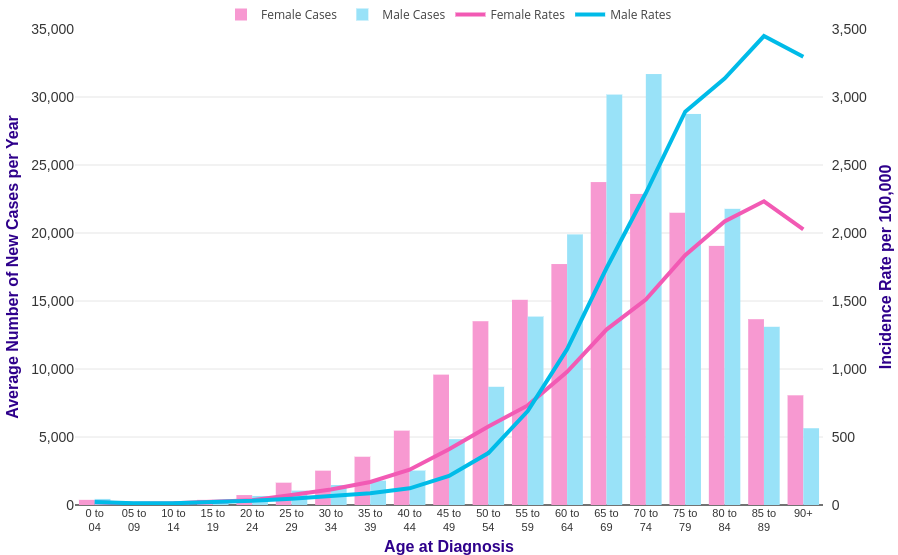 Cancer Incidence By Age Cancer Research Uk