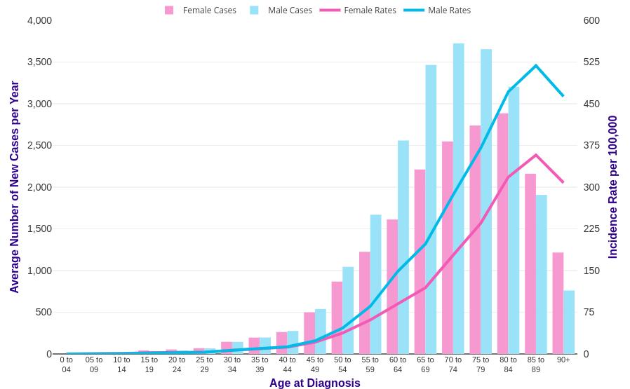 Bowel cancer incidence statistics | Cancer Research UK