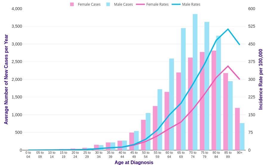 Bowel Cancer Incidence Statistics Cancer Research Uk