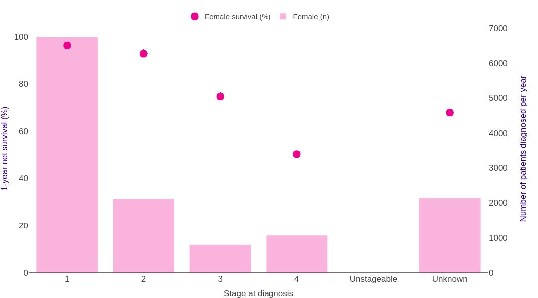 Cervical Cancer Survival Statistics Cancer Research Uk