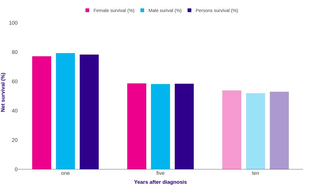 Bowel Cancer Survival Statistics Cancer Research Uk