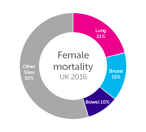 The Three Most Common Causes of Cancer Death in Females Chart, Percentages of All Cancer Deaths UK, 2016