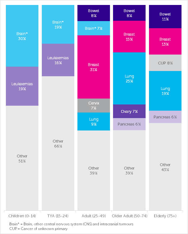 The Five Most Common Causes of Cancer Death in Females, Number of Deaths, by Age, UK, 2014-2016
