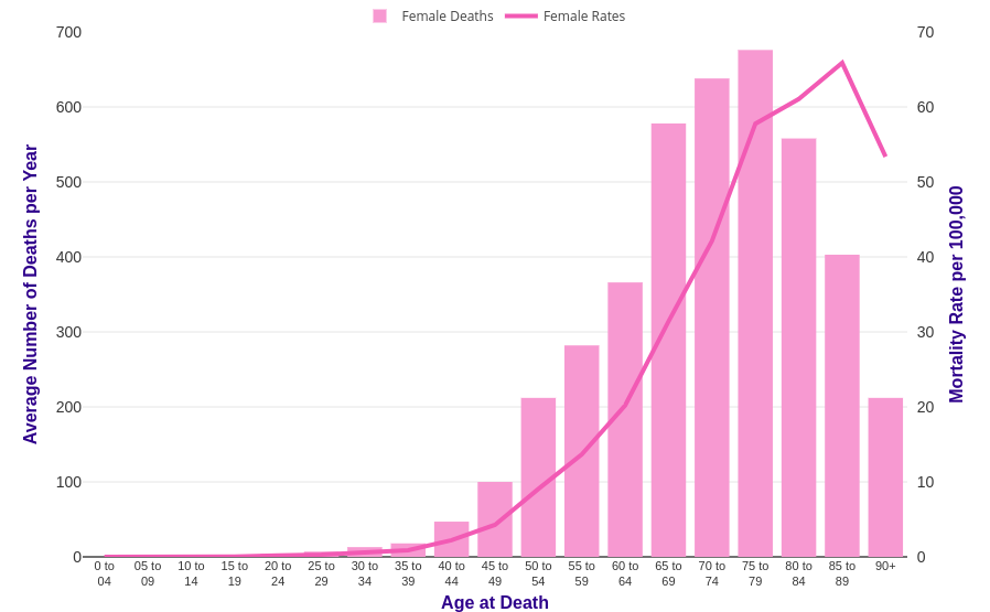 Ovarian Cancer Mortality Statistics Cancer Research Uk