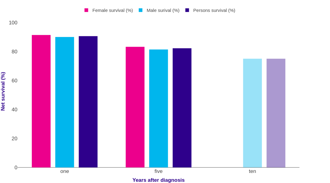 Hodgkin Lymphoma Survival Statistics Cancer Research Uk