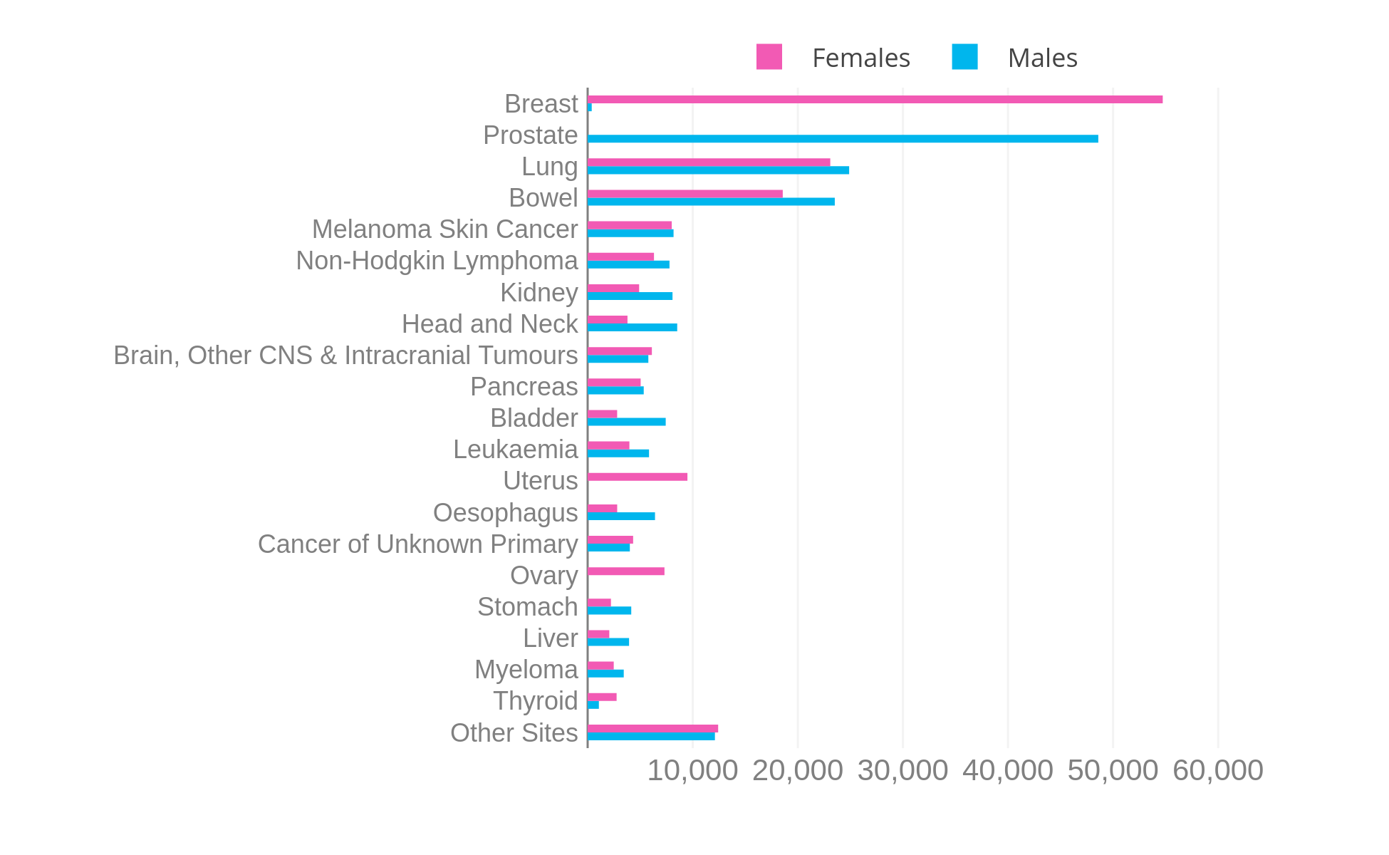 Cancer Incidence For Common Cancers Cancer Research Uk