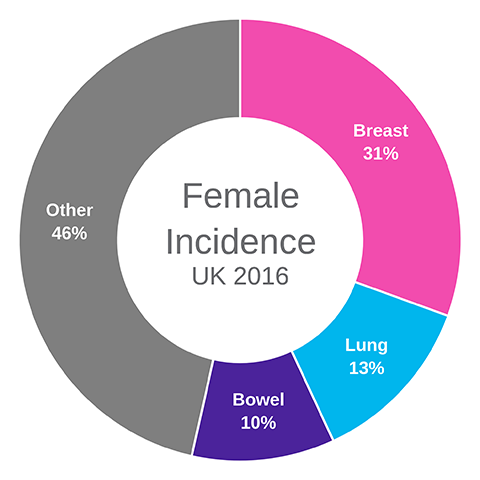 Cancer incidence for common cancers | Cancer Research UK