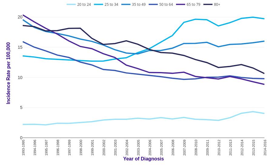 Cervical cancer incidence statistics | Cancer Research UK