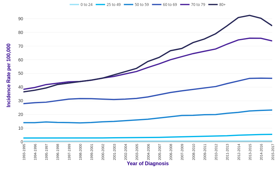 Kidney Cancer Incidence Statistics Cancer Research Uk