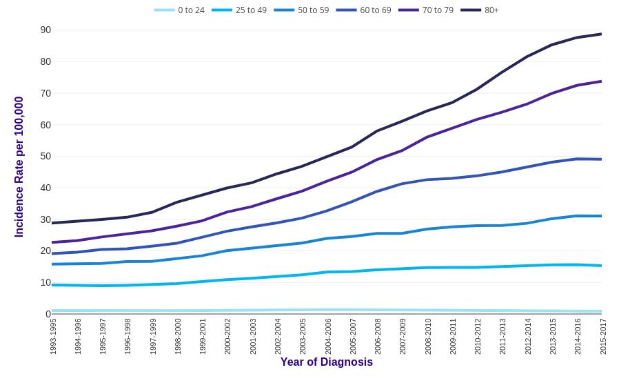 Melanoma Skin Cancer Incidence Statistics Cancer Research Uk