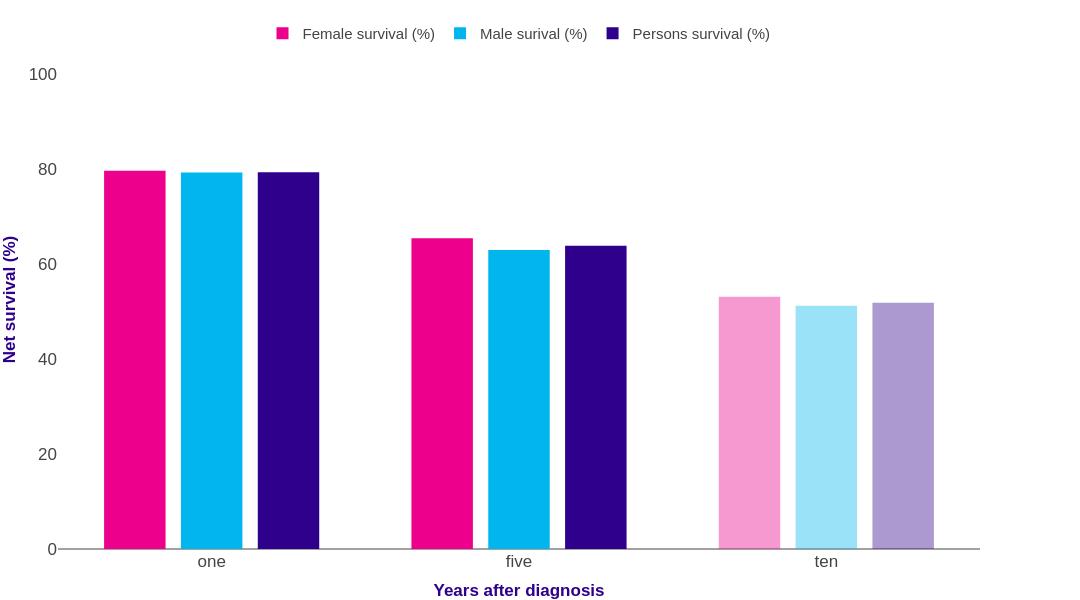 Kidney Cancer Survival Statistics Cancer Research Uk