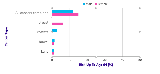 Chart of The Four Most Common Cancers in 2015 Estimated Risk of Being Diagnosed Before Age 65 People Born After 1960 UK