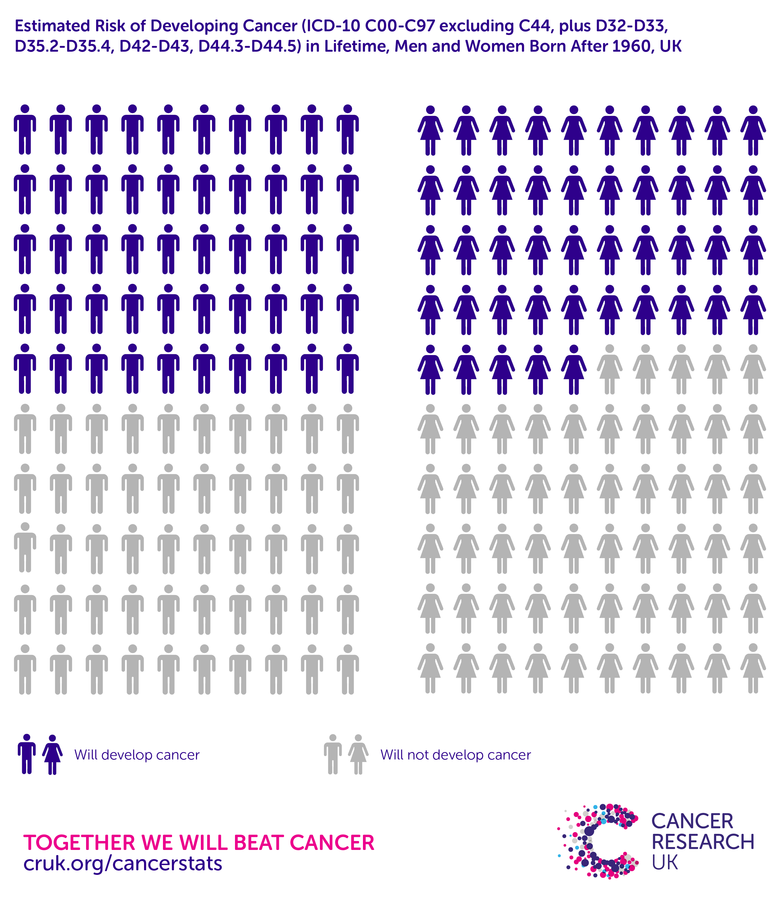 Diagram of All Cancers Combined, Estimated Lifetime Risk of Being Diagnosed, Men and Women Born After 1960, UK