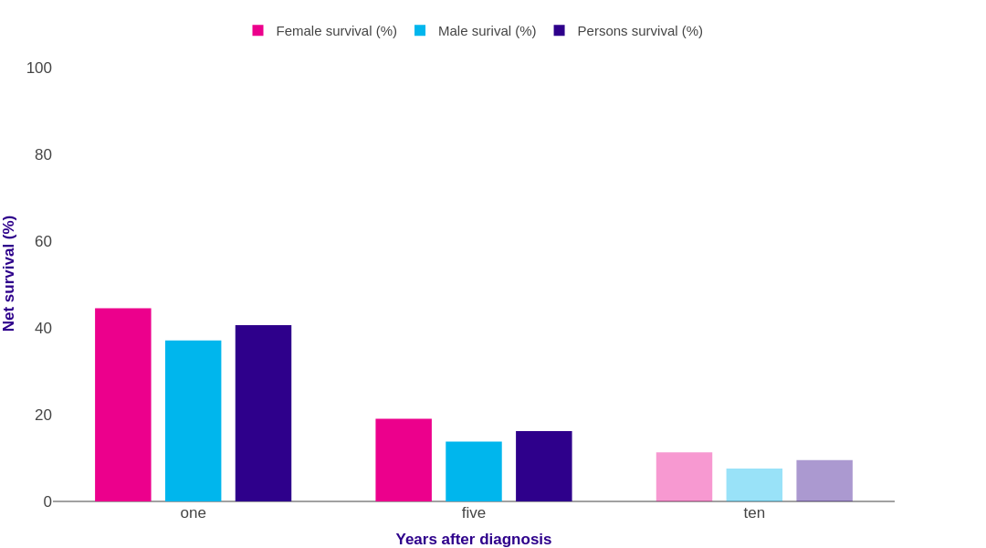 Lung Cancer Survival Statistics Cancer Research Uk