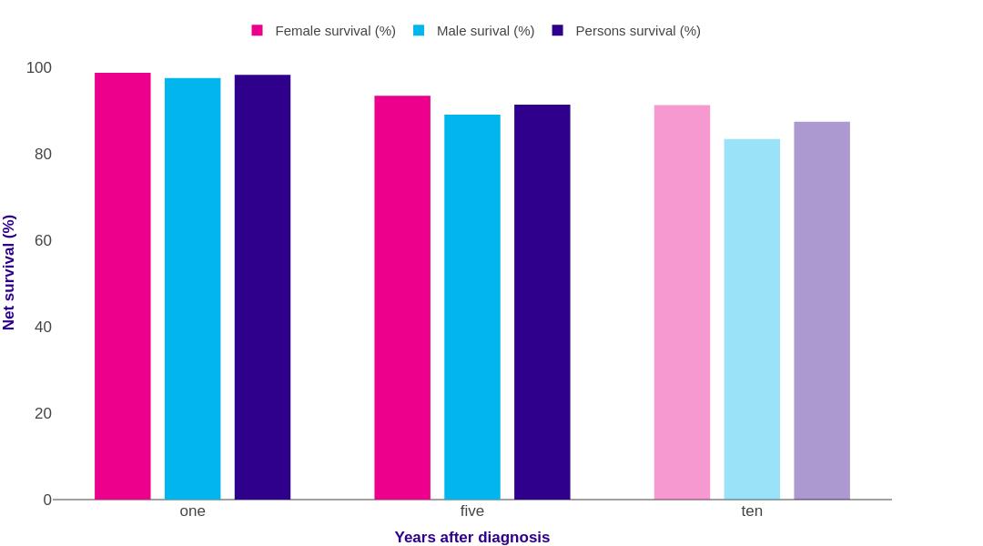 Melanoma Skin Cancer Survival Statistics Cancer Research Uk