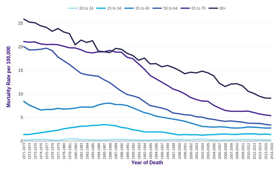 Cervical cancer mortality statistics | Cancer Research UK