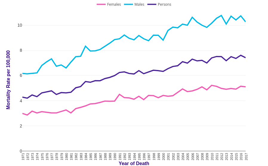 Kidney Cancer Mortality Statistics Cancer Research Uk