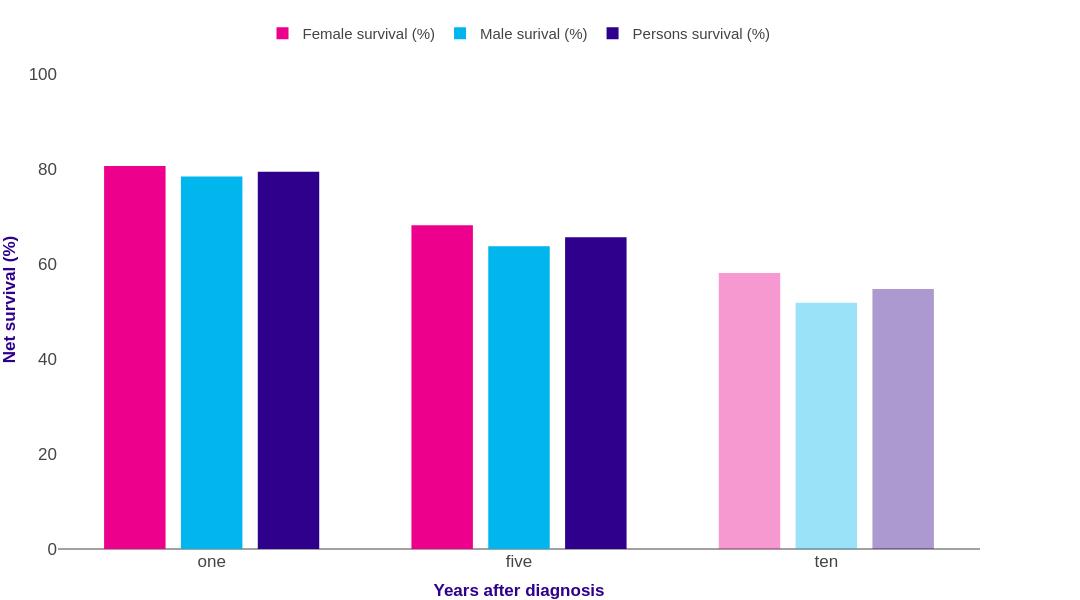 cancer hodgkin s lymphoma survival rate antihelmintic și antiprotozoal
