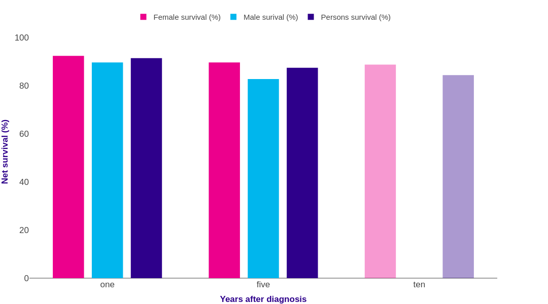 Thyroid Cancer Survival Statistics Cancer Research Uk