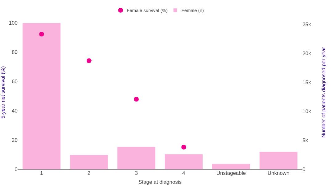 endometrial cancer survival rate