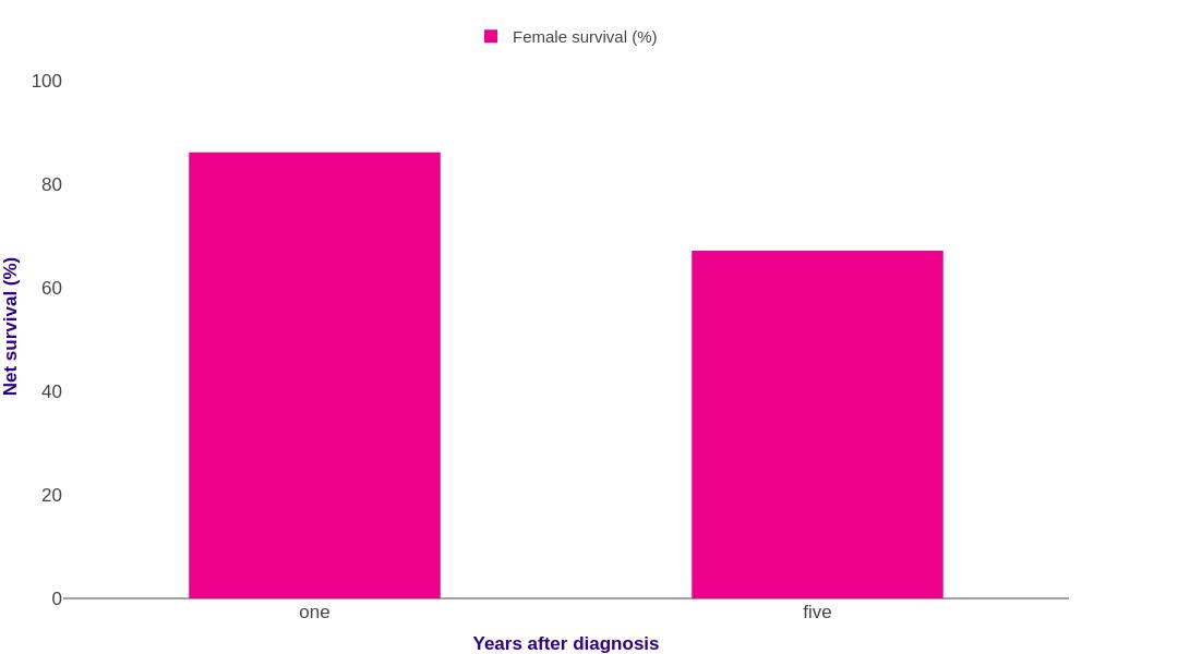 on vulva statistics size Research