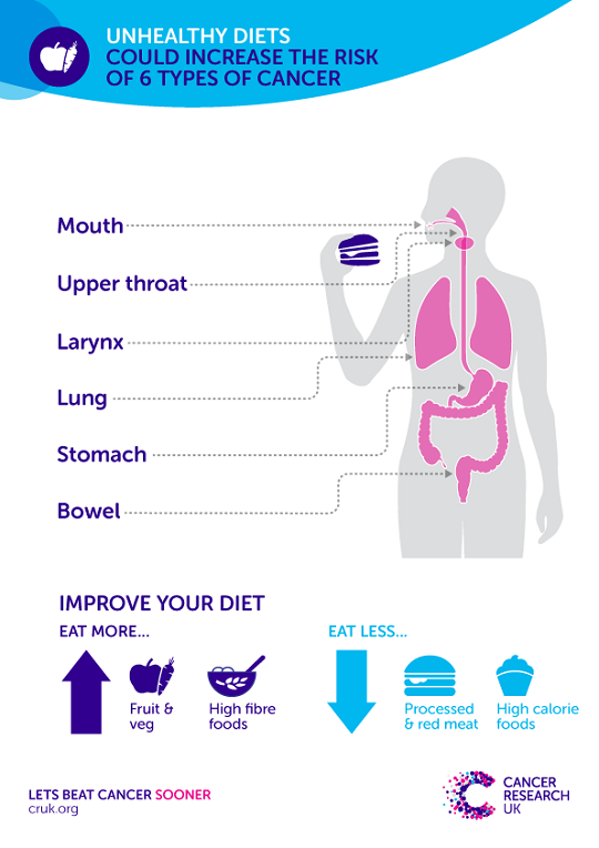 Infographic showing cancer types linked to diet