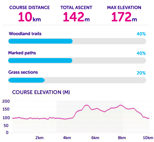 Course statistics for Tough 10 Cheshire