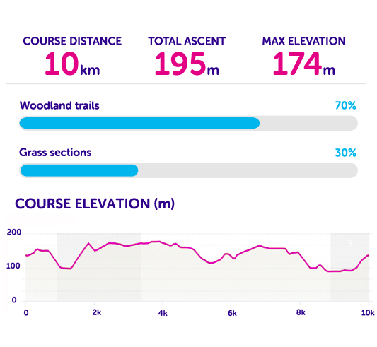 Elevation and course statistics for Tough 10 Chilterns