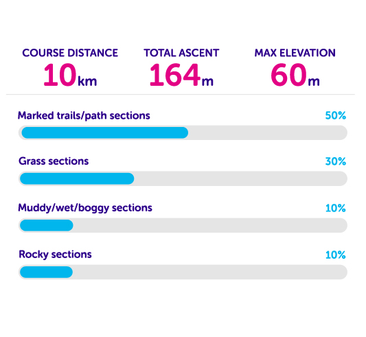 Hadleigh park course statistics
