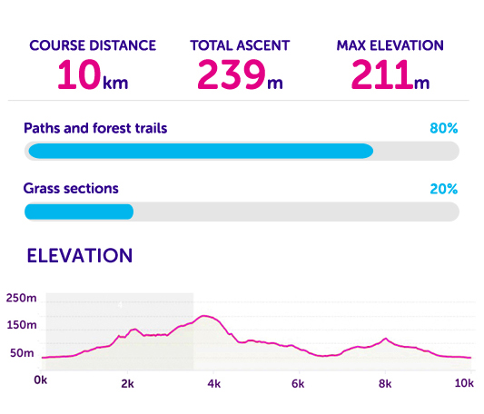 Course statistics for Tough 10 South Wales