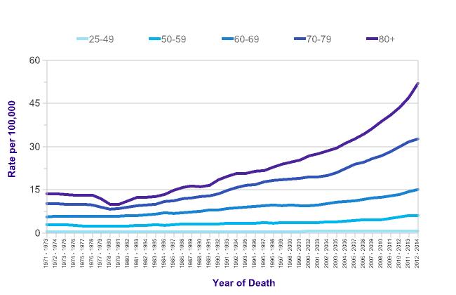 Liver cancer mortality statistics cancer research uk