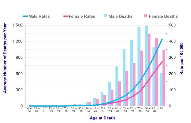 Image Result For Bowel Cancer Statistics Cancer Research Uk