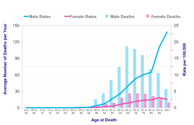 Laryngeal Cancer Mortality Statistics Cancer Research Uk