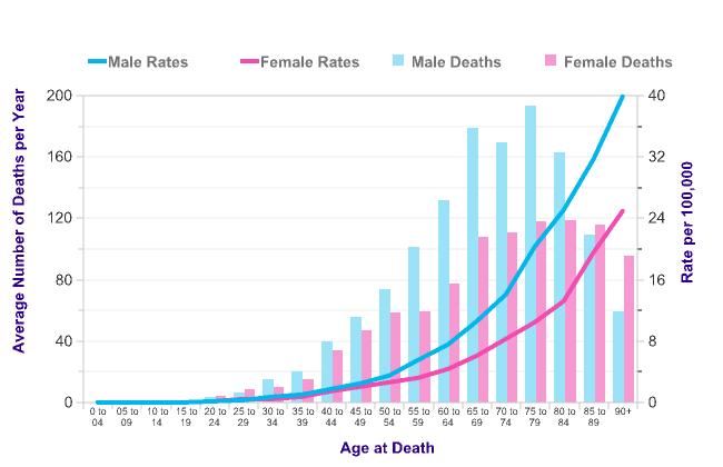 Australian skin cancer statistics